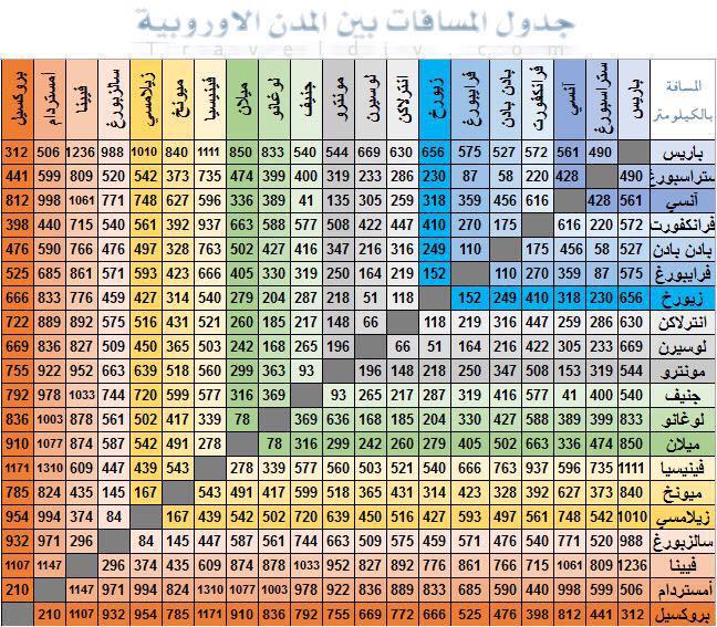 جدول المسافات بين المدن الاوروبية