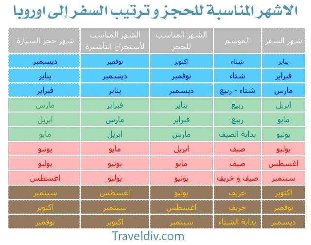 السفر الى اوروبا حسب الشهر