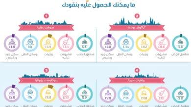 ارخص المدن الاوروبية