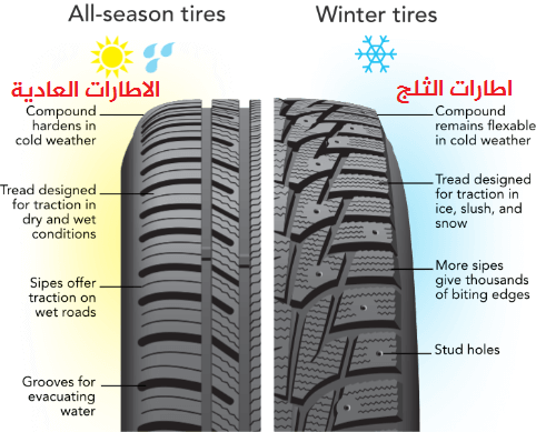 C:\Users\alkatheri\Desktop\صور التقرير\EDUtires-below_45-degrees_AS-vs-winter.png